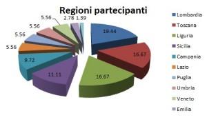 regionipartec